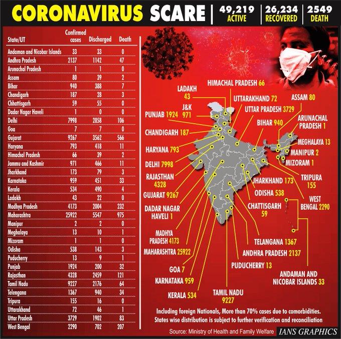 India COVID-19 tally crosses 78K mark, 2,549 fatalities