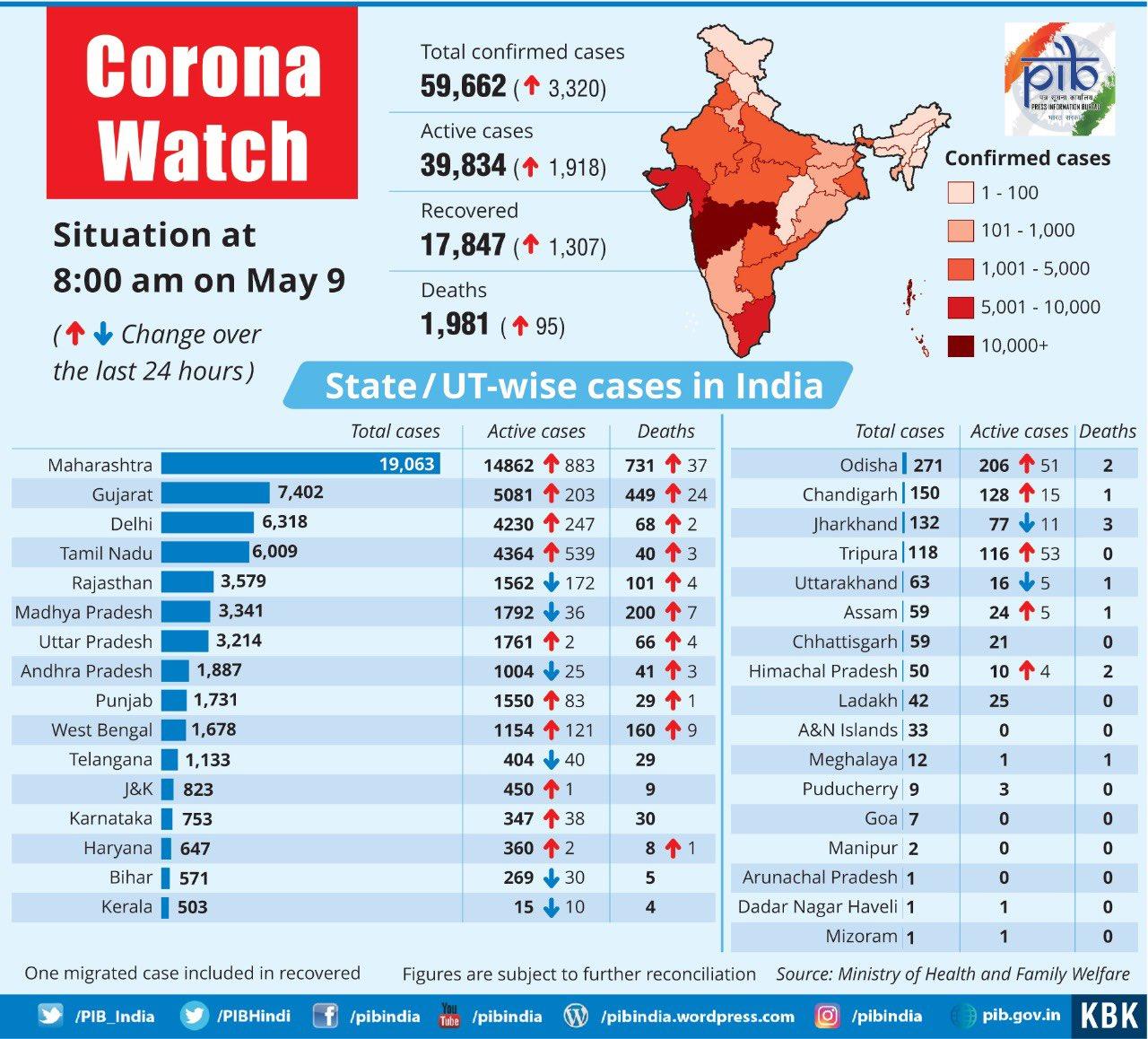 #CoronaWatch — India