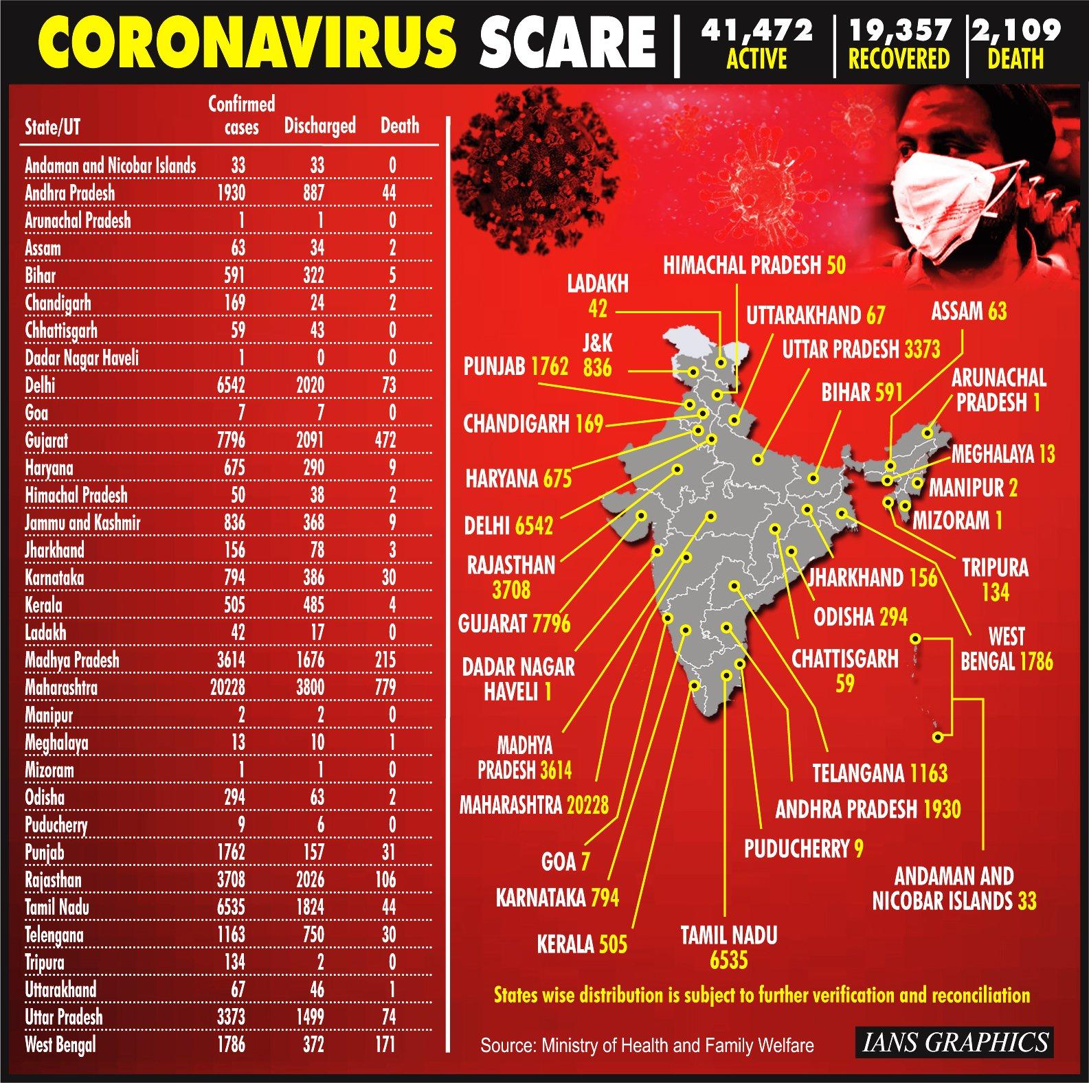 Coronavirus deaths in India cross 2K mark; 62,938 cases