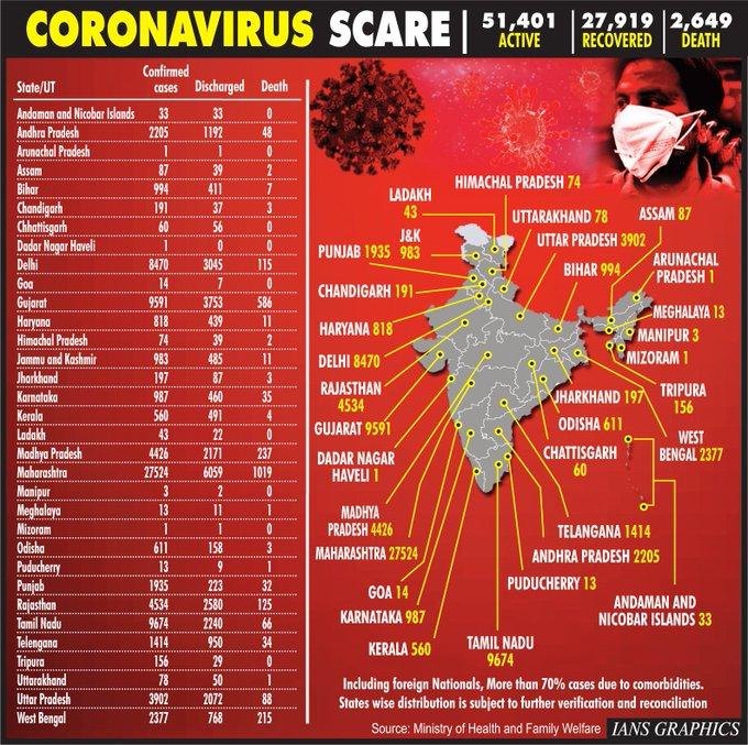 Tally crosses 80k mark in India, fresh cases in corona free states
