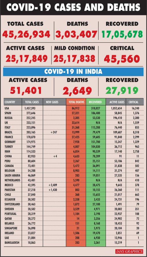 Global COVID-19 cases surge past 4.4 Million